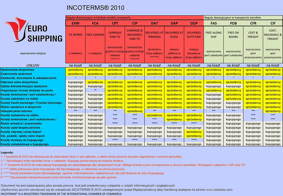 INCOTERMS®2020 | Euro Shipping - Spedycja, Spedycja ...